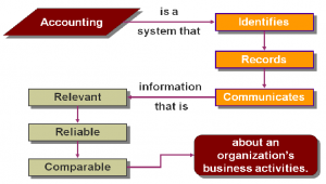 There are five essential functions of accounting.