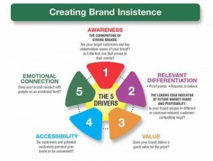 Branding strategy is a long-term plan for the development of a successful brand in order to achieve specific goals.