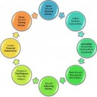 Characteristics and Objectives of Accounting