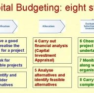 Capital Budgeting- Long Term Resource Planning