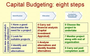Capital Budgeting is the process by which the firm decides which long-term investments to make.