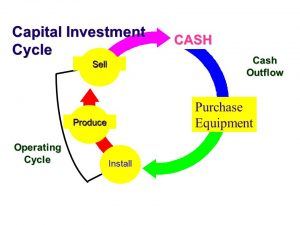 Capital Investment Cycle