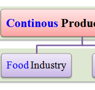 Types of Production Systems -I