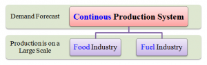 Continuous production is a flow production method used to manufacture, produce, or process materials without interruption.