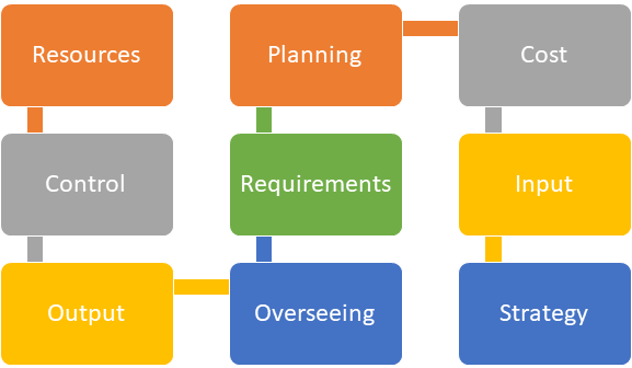 Operations Managament