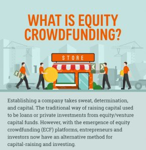 What is equty crowdfunding