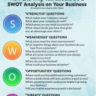 SWOT and Synergy