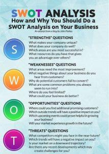 Why swot analysis