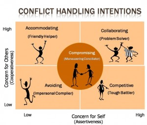 Conflict management is the process of limiting the negative aspects of conflict while increasing the positive aspects of conflict.