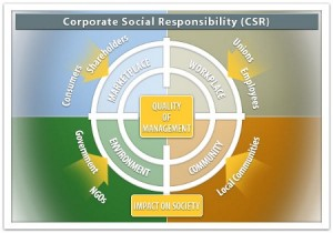Corporate Social Responsibility (CSR) is defined as the voluntary activities undertaken by a company to operate in an economic, social and environmentally sustainable manner.