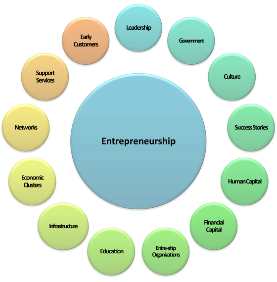 Characteristics of an entrepreneur