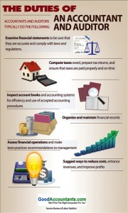 Purpose of Financial accounting