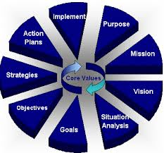 What is strategic management? definition and meaning