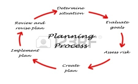 nature of organizational planning