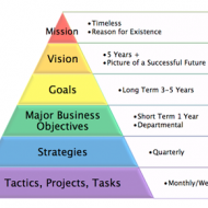 Strategic Vision for Success