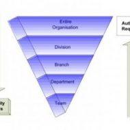 Centralization and De-Centralization