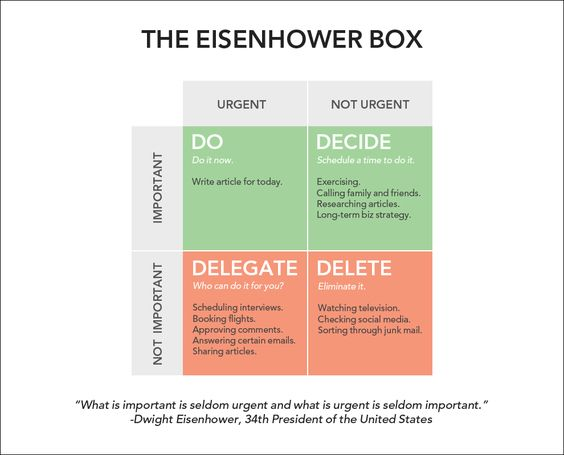 How using Eisenhower box can help you be more productive