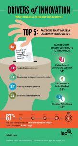 Factors that make a company innovative