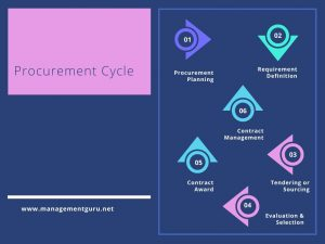 Procurement Cycle