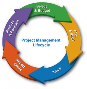 Project management is the process and activity of planning, organizing, motivating, and controlling resources, procedures and protocols to achieve specific goals.