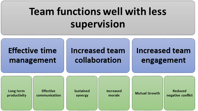 Results of effective team building
