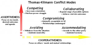 The Thomas–Kilmann Conflict Mode Instrument (TKI) is a conflict style inventory, which is a tool developed to measure an individual's response to conflict.