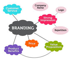 The Significance of Branding as a Marketing Strategy on Consumer Behavior
