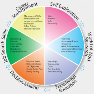 Career planning is an ongoing process that can help you manage your learning and development.