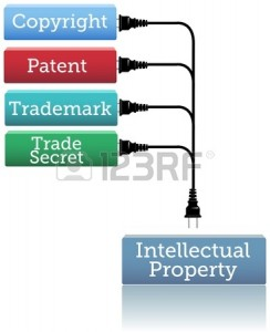 A patent stops others from copying, manufacturing, selling, and importing your invention without your permission.