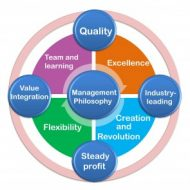 Corporate Philosophy of Management
