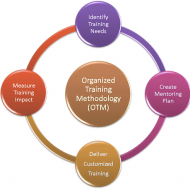Successful Training Plan