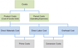 The costs are classified into Fixed and Variable Overheads.