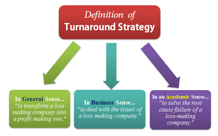 turnaround strategy