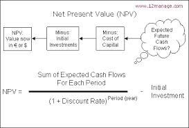 NPV and Internal rate of return