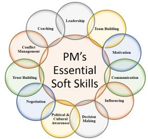 essential soft skills for project managers