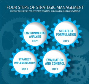 four steps of strategic management