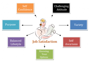 Some believe it is simply how content an individual is with his or her job, in other words, whether or not they like the job or individual aspects or facets of jobs, such as nature of work or supervision.