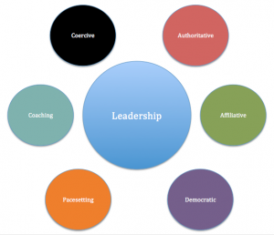 Learn about different leadership styles including transformational leadership, charismatic leadership, bureaucratic leadership and servant leadership.