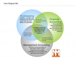 management vs financial accounting