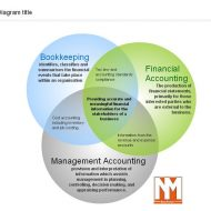 Management vs. Financial Accounting