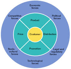 components of management information system