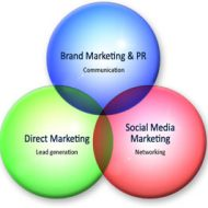 The Integrated Marketing Framework