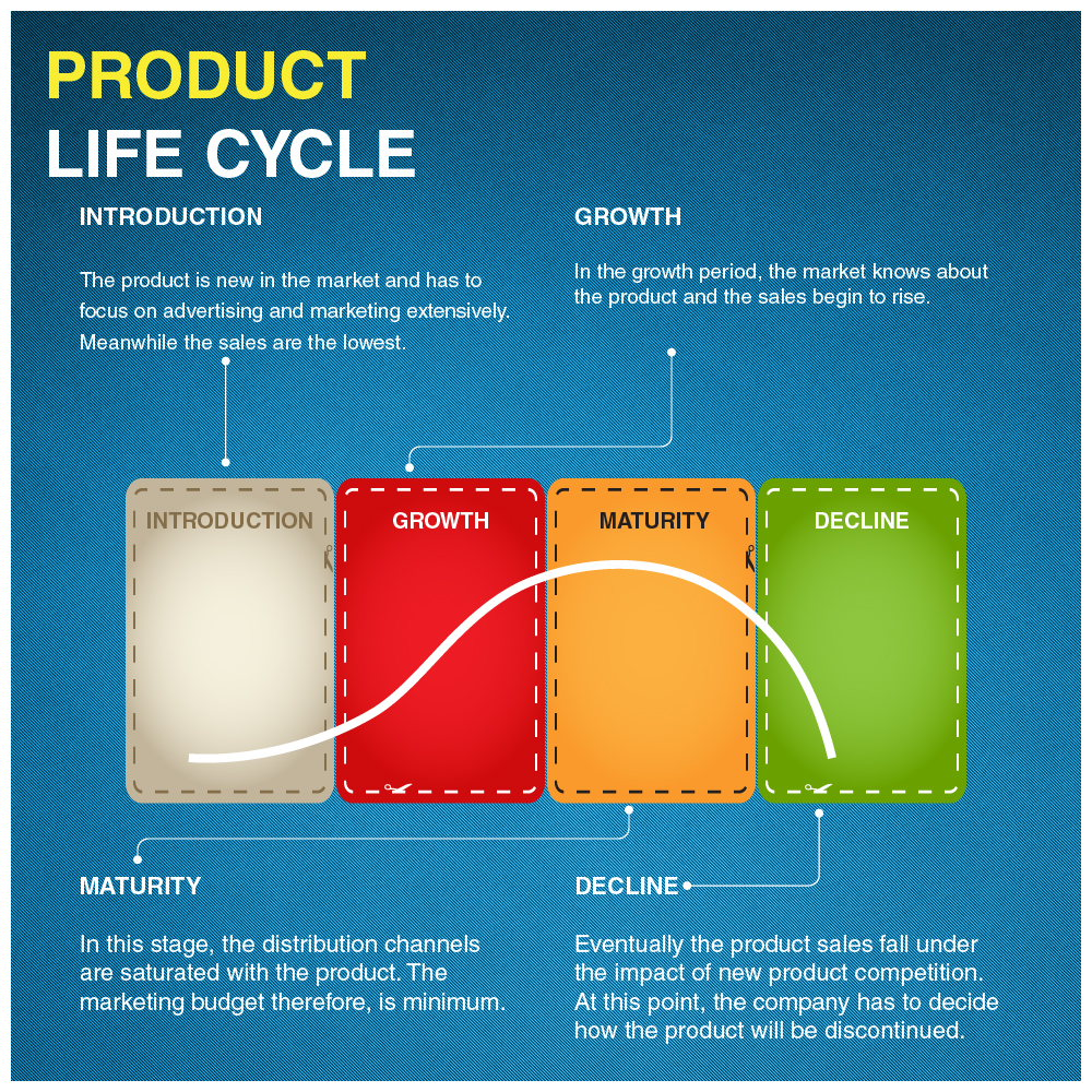 A clear depiction of product life cycle