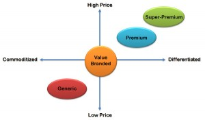 Pricing is the process of determining what a company will receive in exchange for its product or service.
