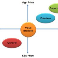 Factors That Influence Product Pricing