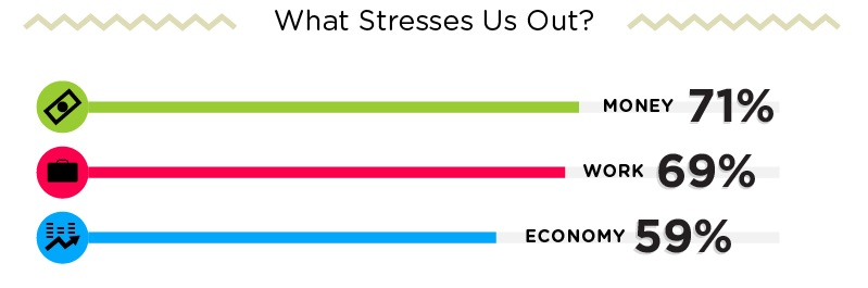 What stresses us out?