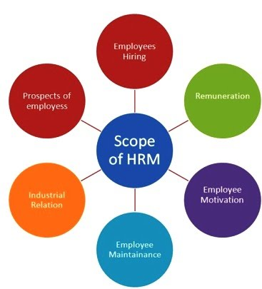 scope and characteristics of hrm