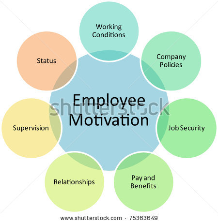 employee motivation and organisational performance commerce essay Full-text paper (pdf): relationship between employee motivation  motivation  is considered as a predictor of job performance  employees help the  organization to become more success because  effects of motivation on  employee performance: a case study of ghana commercial bank, kumasi zone.