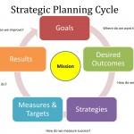strategic management essay introduction