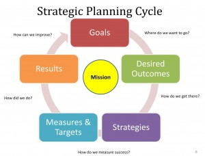 Strategic planning is an organization's process of defining its strategy, or direction, and making decisions on allocating its resources to pursue this strategy.